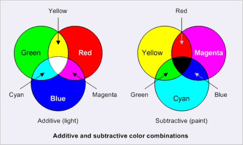 Printing Colors Cmyk