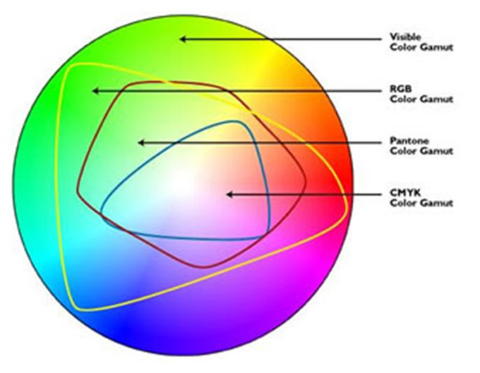 CMYK vs RGB: What color space should I work in?   MCAD Intranet