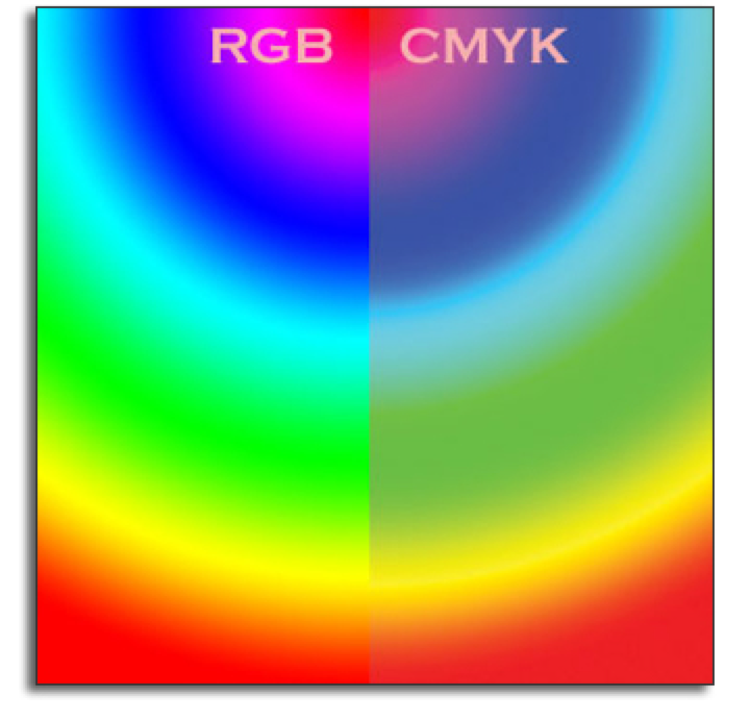 cmyk vs rgb  what color space should i work in